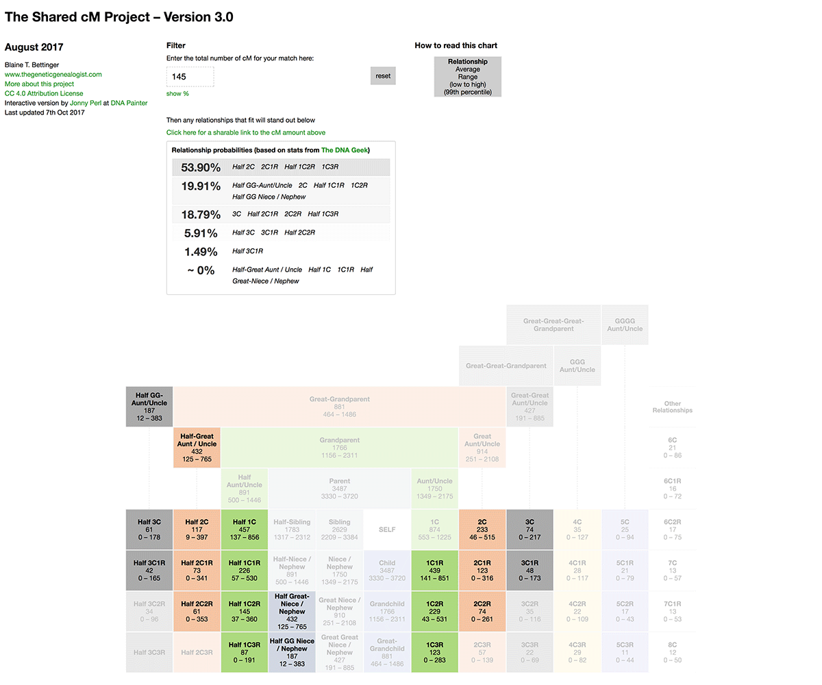 Shared cM Project 3 0 tool v4 with relationship probabilities