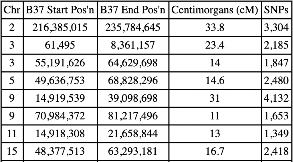 An example table of segment data from Gedmatch